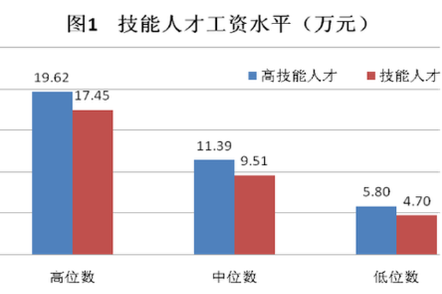 上海50%技能人才去年工资超9.51万 高于全市平均水平