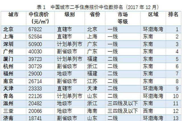 全国二手房价排名:上海52584元第二 最低城市仅2600元