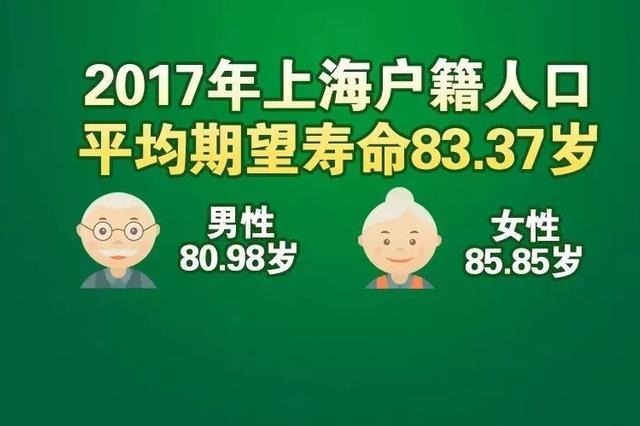 上海市民平均期望寿命升至83.37岁 不断攀升