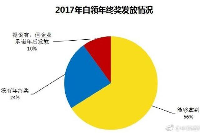 2017年白领人均年终奖7278元 上海11913元全国第一