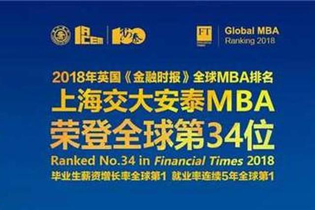 全球MBA百强排名发布 交大、复旦稳居全球五十强