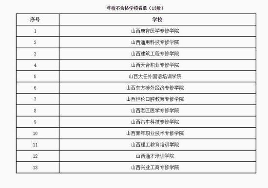 山西13所民办学校年检不合格被通报