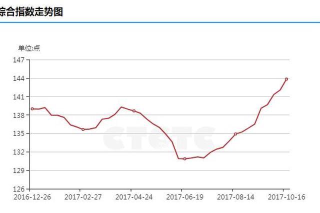 """太原煤炭价格指数""""红火""""三个月 迎来十三连涨"""
