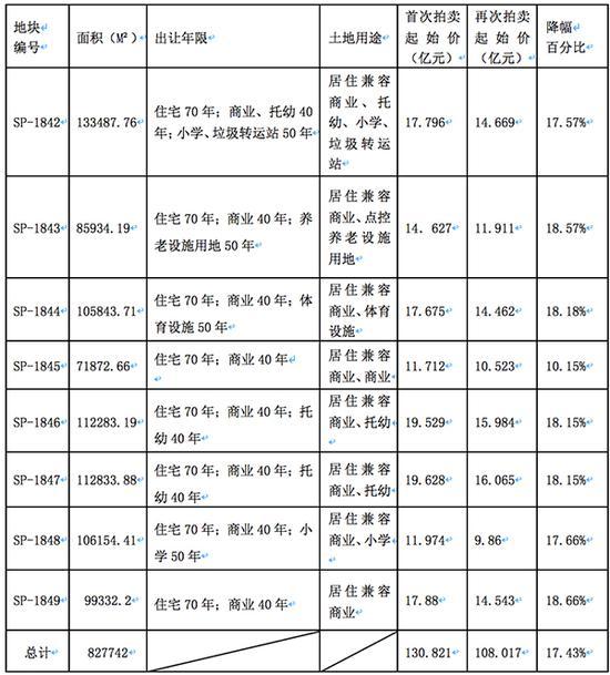 9月29日,太原市国土资源局再次发布太原煤气化公司原用地范围内8宗地块使用权拍卖公告。