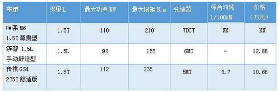 (同级车型动力对比表)