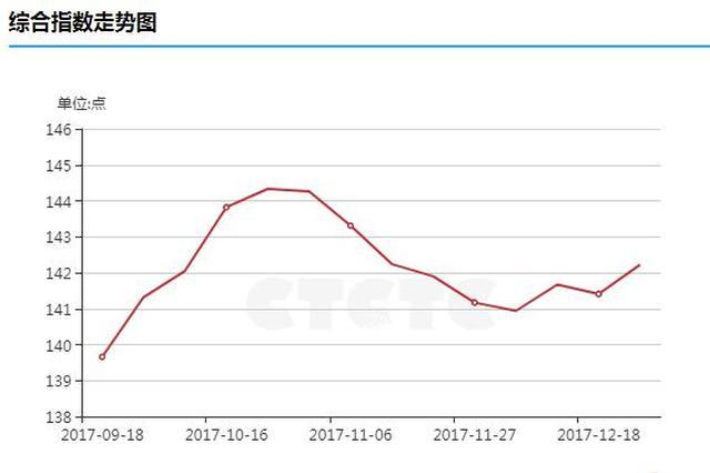 受气源影响运力紧张 上周山西煤炭价格普遍上涨
