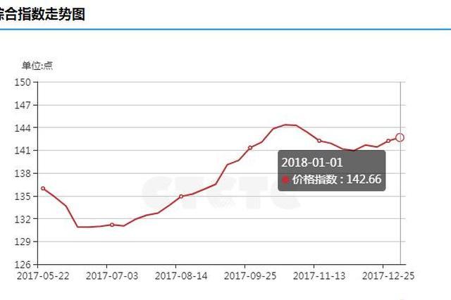 岁末年初 山西煤炭市场持续稳中向好旺火依旧