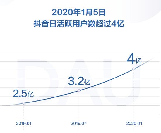 抖音日活跃用户数超过4亿