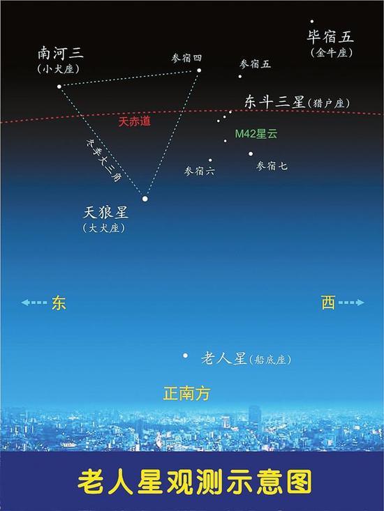 老人星观测示意图。 李德生绘制