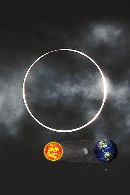 6月21日在福建厦门拍摄的日环食。新华社发