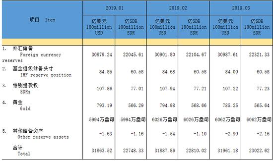 官方储备资产(2019年) 图片来源:国家外汇管理局