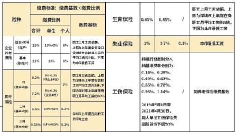 深圳市职工社会保险缴费比例及缴费基数表。