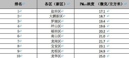 ▲今年 4 月各区(新区)PM2.5 浓度均值排名。