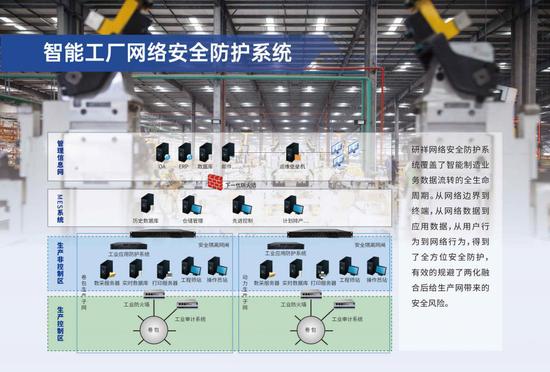 智能工厂网络安全防护系统