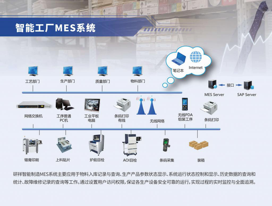 智能工厂 MES 系统