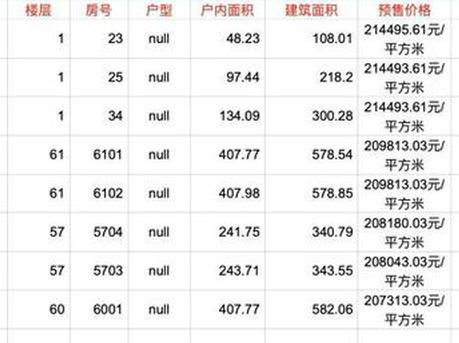 深圳一楼盘备案单价破20万元/平 预售证被撤