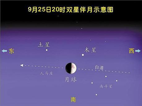"""明晚肉眼可看""""双星伴月"""" 约20年才有一次"""
