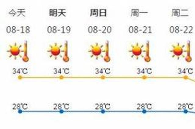 高温黄色预警生效 深圳未来一月天气酷热