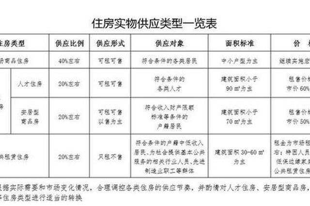 """深圳""""房改""""落地 商品房只占四成让市民住有所居"""