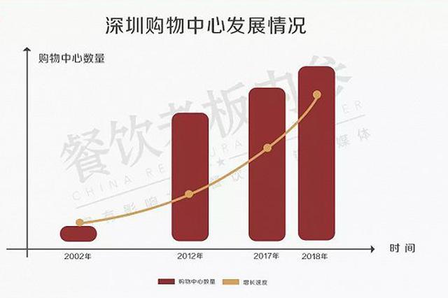 深圳的Mall又大又多 商场餐饮占比就达到50%