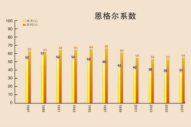 11城人均消费大比较:北京深圳多花在住 广州成都多用于吃