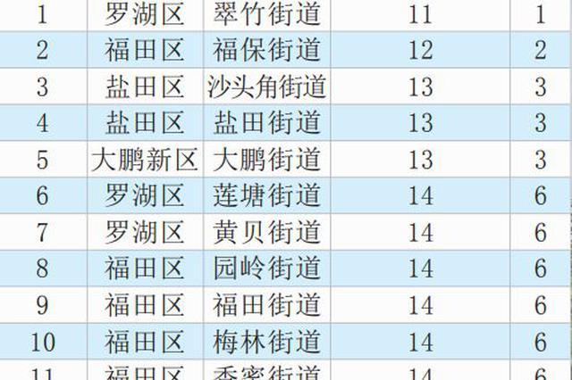 11月全市PM2.5浓度排名公布 莲花街道浓度最低