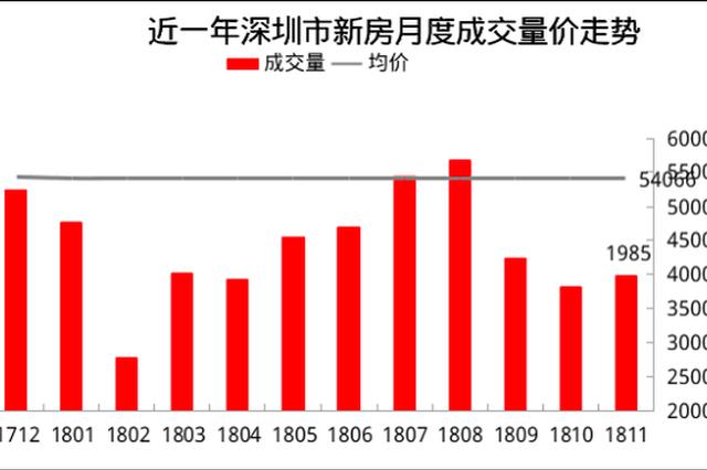 来源: 深圳中原地产