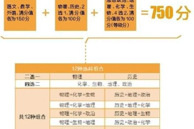 """广东新高考采用""""3+1+2""""模式  从去年入学学生开始实施"""