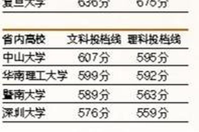 广东省本科批次高分优先投档线出炉 深圳大学坐稳省内第四