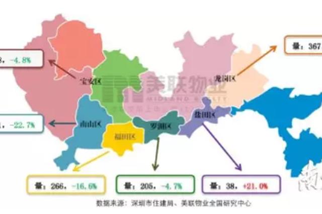 深圳一二手住宅周成交量掉头向下 龙岗宝安成交套数最多