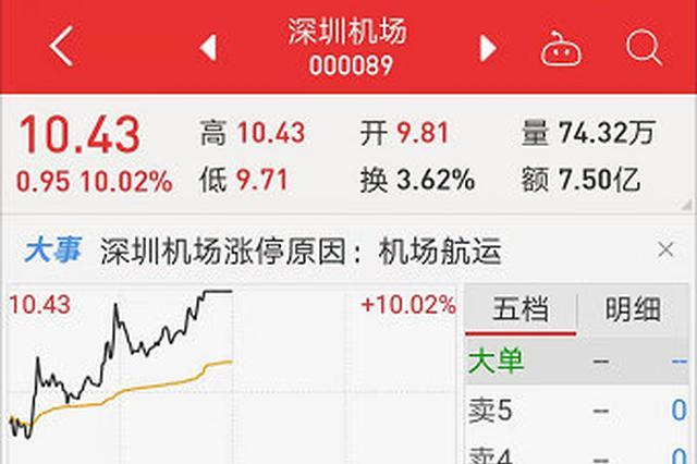 深圳机场13日股价涨停 国泰航空股价创出9年半以来新低