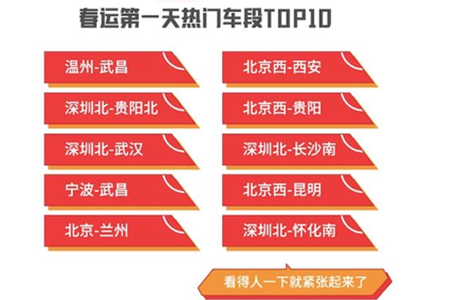 深圳和北京最先开启抢票高峰 最着急回家的是湖北人