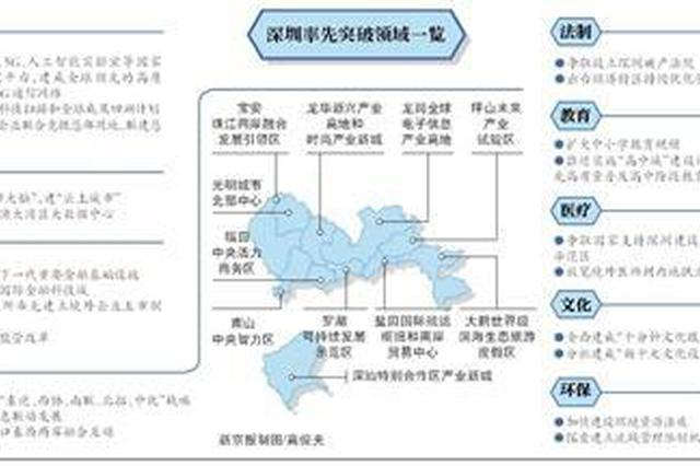 港澳专业人才未来可在深圳执业