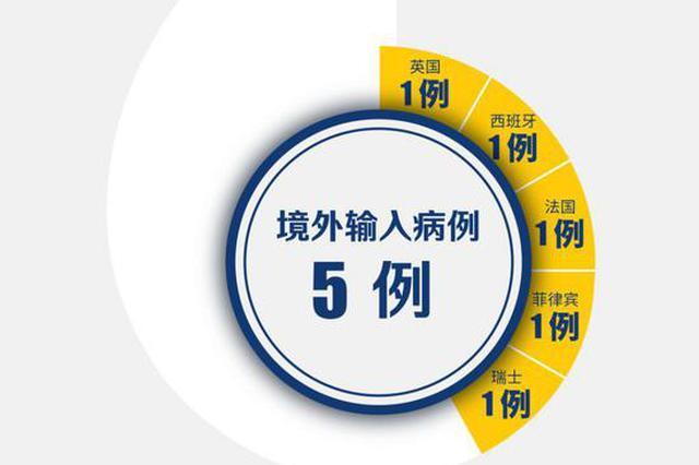 深圳发现第五例境外输入新冠肺炎病例 来自瑞士
