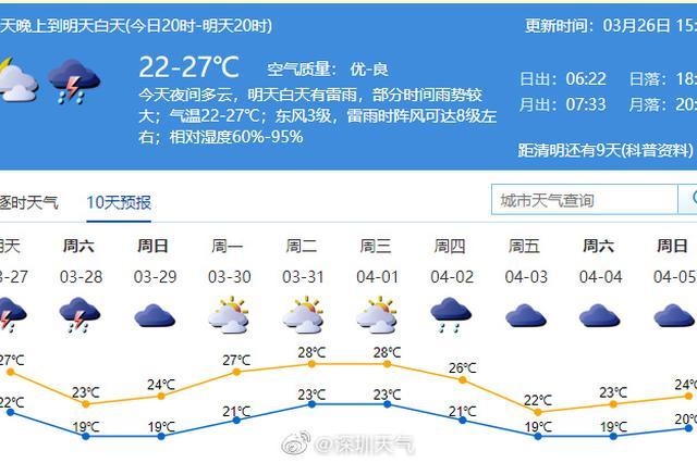 今明两天深圳或有雷雨天气 各单位需提前做好防范工作