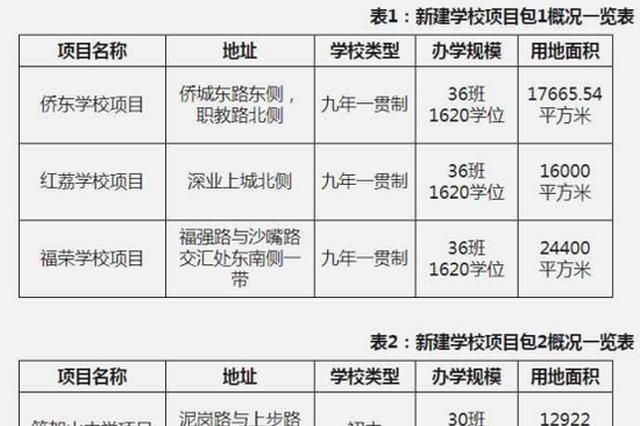福田区将建六所新学校 新增学位近万个
