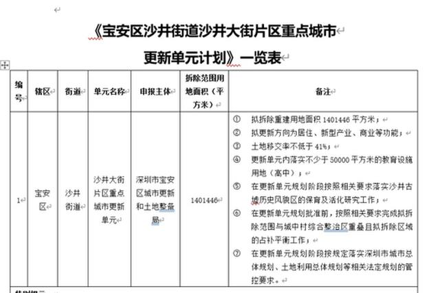 """深圳史上最大旧改项目规划获批 华润操盘""""金蚝小镇"""""""