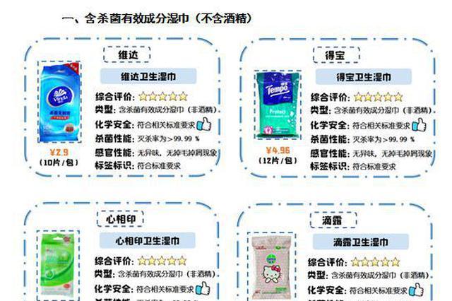 深圳市消费者委员会:5款消毒湿巾酒精浓度虚标严重