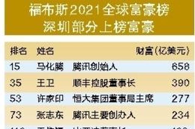 深圳68人上榜 福布斯全球富豪榜