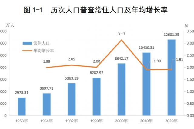 深圳常住人口达1756万 10年增加713万