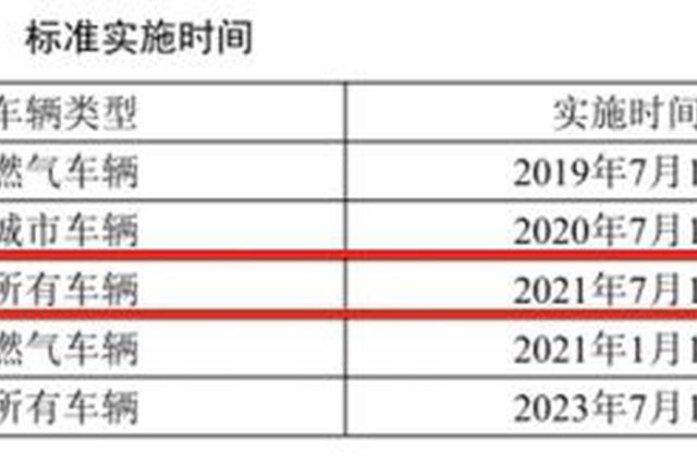 7月1日起,深圳重型柴油车将执行国6a排放标准
