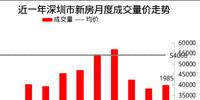 房企11月新住宅供应创近三年新高