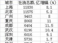 19城消费超4千亿:深圳不及武汉