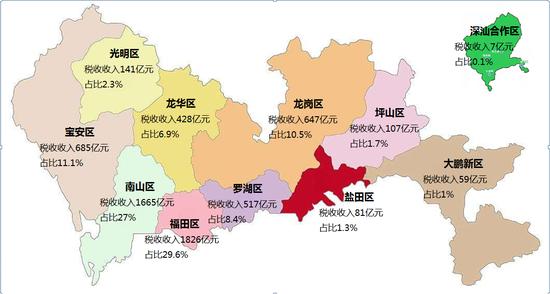 2019年深圳市分辖区税收收入情况图