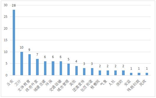 图2 深圳政务微博帐号部门分布