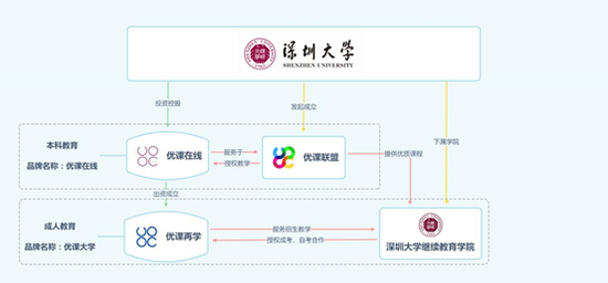 深圳大学控股成人教育品牌—优课大学 学历提升路上的护航者