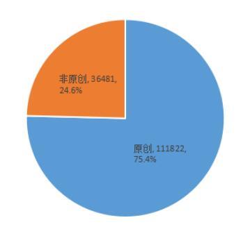 图5 深圳政务微博原创内容占比