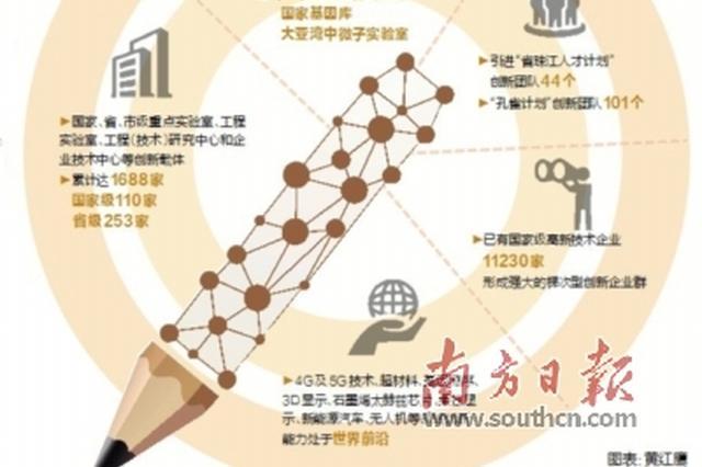 2017年度国家科学技术奖揭晓 深圳夺15项国家科技奖