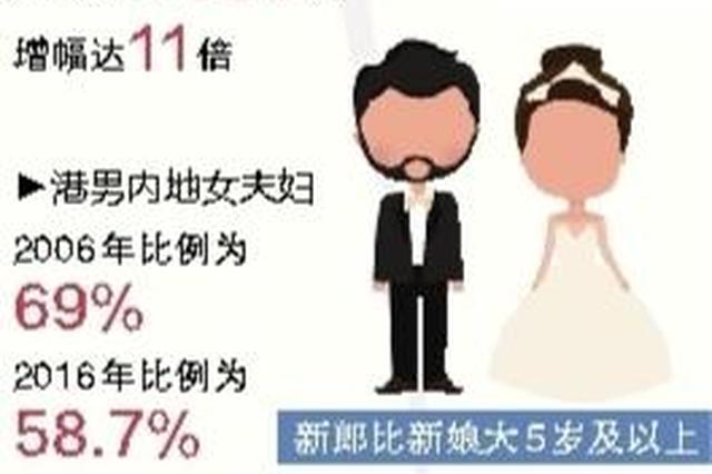 """跨境婚姻不断呈现新趋势 """"港女北嫁""""30年增11倍"""