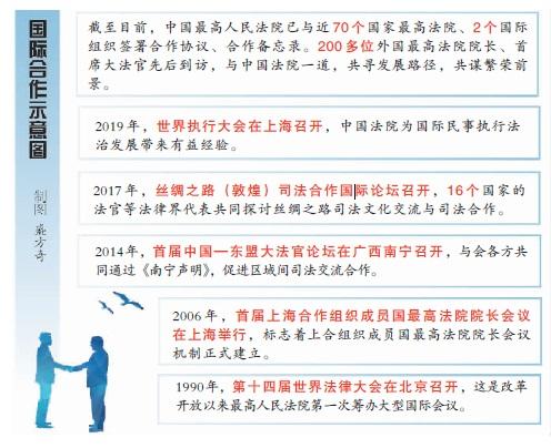 为全球治理体系改革和建设提供中国司法方案